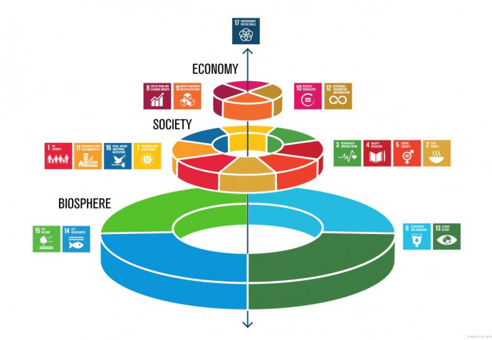 SDG Project Mapping